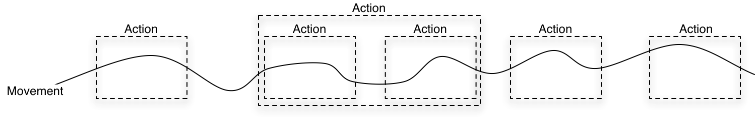Definitions: Motion, Action, Gesture