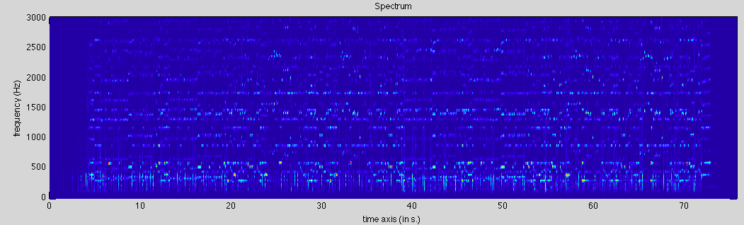 Greyscale spectrograms from MIRToolbox
