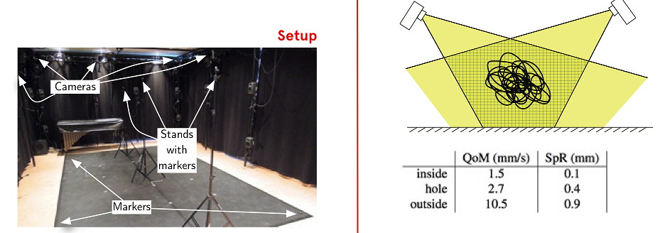 Paper #2 at SMC 2012: Noise level in IR mocap systems