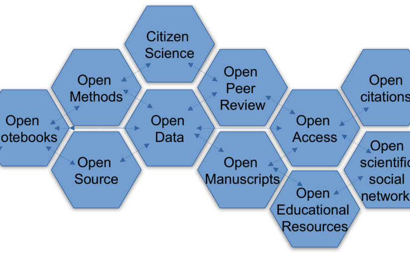 From Open Research to Science 2.0